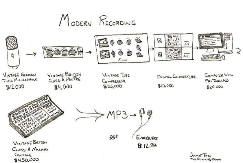 -Modern Recording-