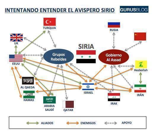 Intentando entender el conflicto en #Siria.